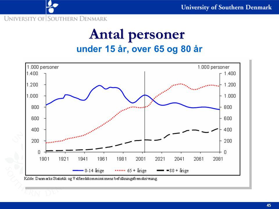 45 Antal personer Antal personer under 15 år, over 65 og 80 år