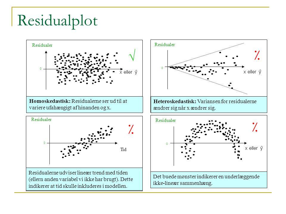 Residualplot 0 Residualer Homoskedastisk: Residualerne ser ud til at variere ufahængigt af hinanden og x.