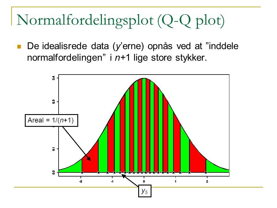 Normalfordelingsplot (Q-Q plot) De idealisrede data (y'erne) opnås ved at inddele normalfordelingen i n+1 lige store stykker.