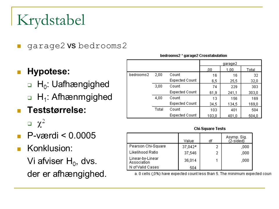 Krydstabel garage2 vs bedrooms2 Hypotese:  H 0 : Uafhængighed  H 1 : Afhænmgighed Teststørrelse:    P-værdi < 0.0005 Konklusion: Vi afviser H 0, dvs.