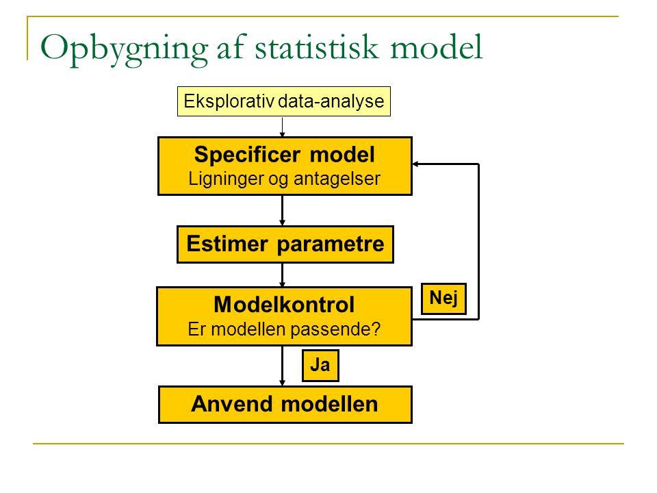 Opbygning af statistisk model Specificer model Ligninger og antagelser Estimer parametre Modelkontrol Er modellen passende.