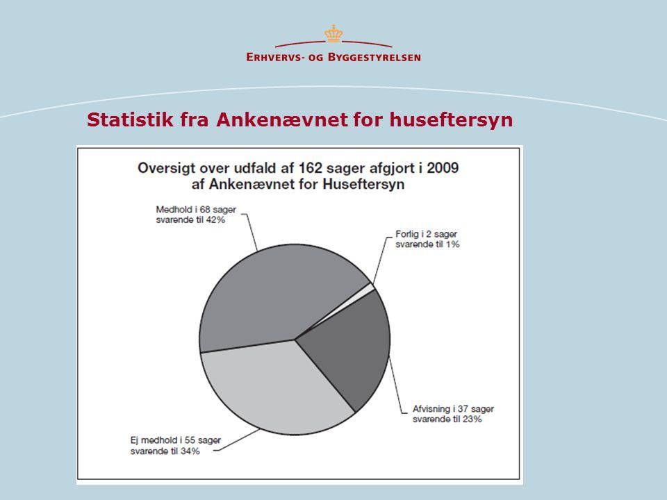 Statistik fra Ankenævnet for huseftersyn