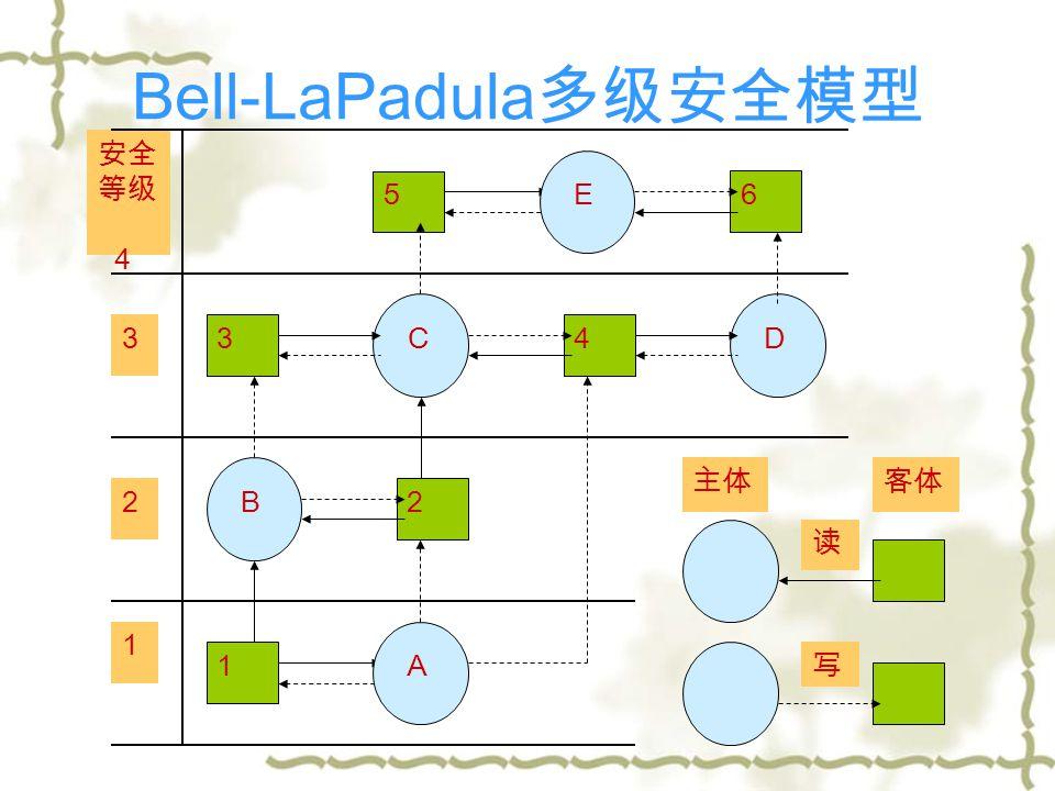 Bell-LaPadula 多级安全模型 5 E 6 3 C 4 D B 2 1 A 安全 等级 4 3 2 1 写 读 主体客体