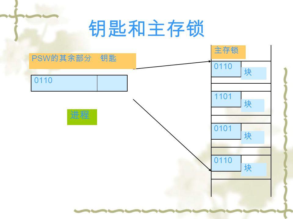 钥匙和主存锁 主存锁 0110 块 1101 块 0101 块 0110 块 PSW 的其余部分 钥匙 进程