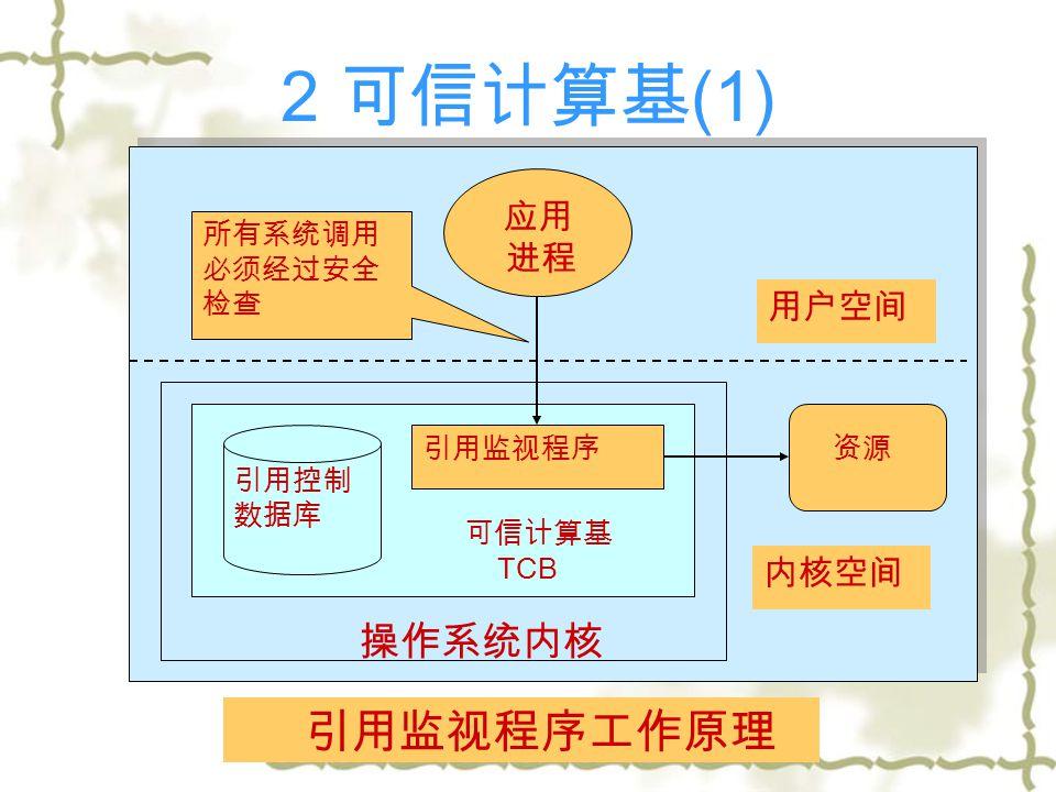 2 可信计算基 (1) 引用监视程序工作原理 操作系统内核 操作系统内核 应用 进程 资源 引用控制 数据库 可信计算基 TCB 引用监视程序 用户空间 内核空间 所有系统调用 必须经过安全 检查