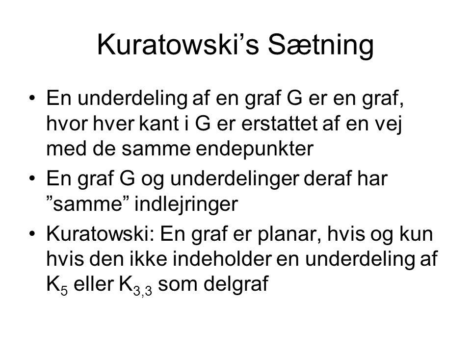 Kuratowski's Sætning En underdeling af en graf G er en graf, hvor hver kant i G er erstattet af en vej med de samme endepunkter En graf G og underdelinger deraf har samme indlejringer Kuratowski: En graf er planar, hvis og kun hvis den ikke indeholder en underdeling af K 5 eller K 3,3 som delgraf