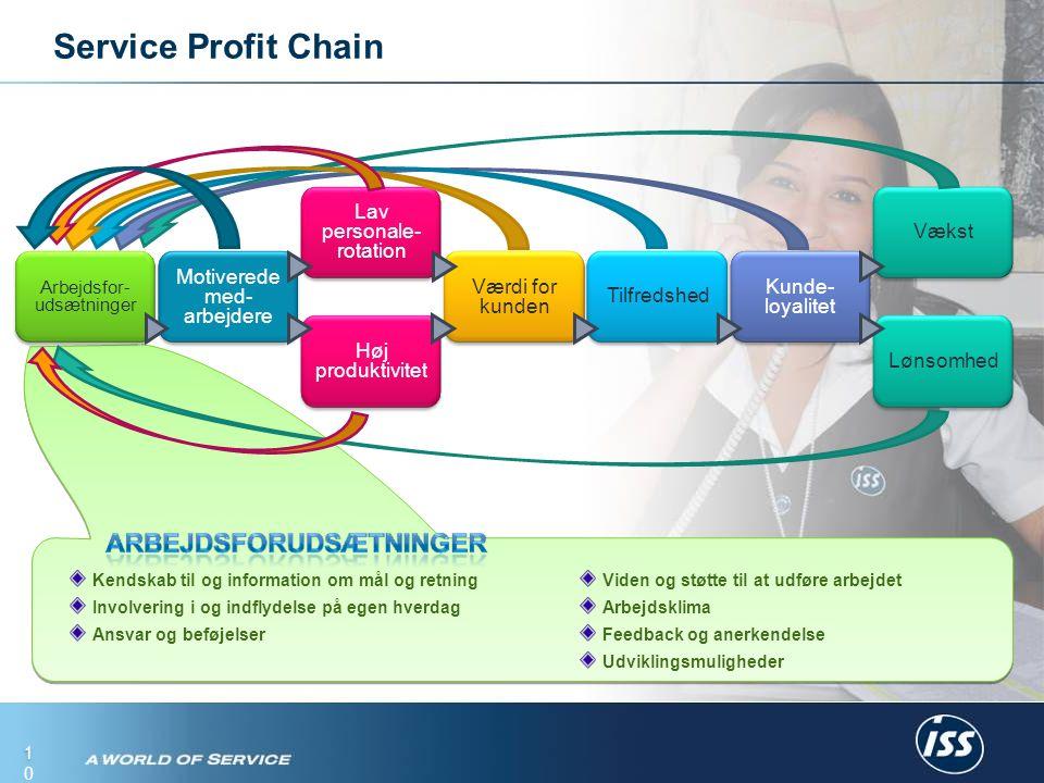 10 Service Profit Chain Arbejdsfor- udsætninger Motiverede med- arbejdere Værdi for kunden Tilfredshed Høj produktivitet Lav personale- rotation Kunde- loyalitet Lønsomhed Vækst Kendskab til og information om mål og retning Involvering i og indflydelse på egen hverdag Ansvar og beføjelser Viden og støtte til at udføre arbejdet Arbejdsklima Feedback og anerkendelse Udviklingsmuligheder
