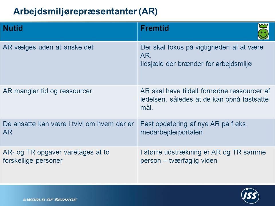 Arbejdsmiljørepræsentanter (AR) NutidFremtid AR vælges uden at ønske detDer skal fokus på vigtigheden af at være AR.