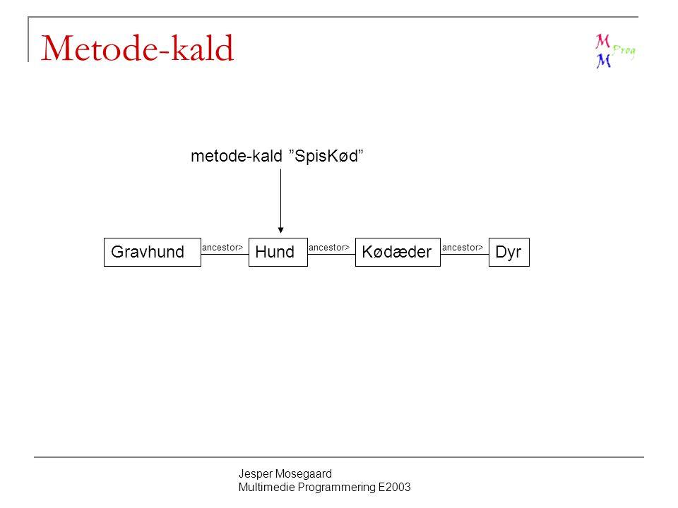 Jesper Mosegaard Multimedie Programmering E2003 Metode-kald GravhundHundKødæderDyr ancestor> metode-kald SpisKød