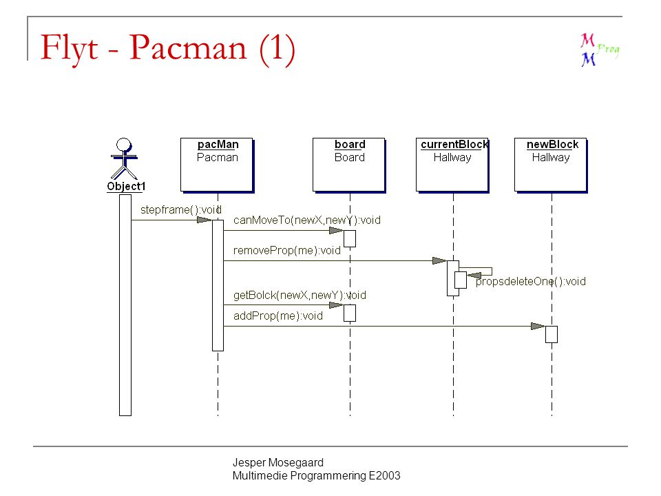 Jesper Mosegaard Multimedie Programmering E2003 Flyt - Pacman (1)