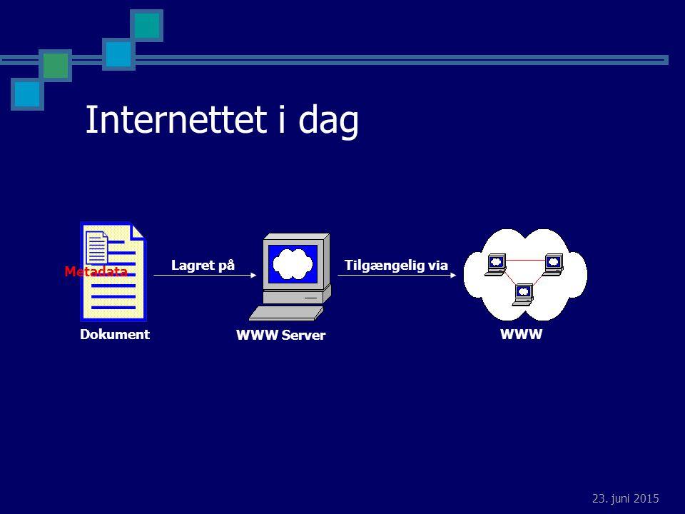 23. juni 2015 Dokument Metadata WWW Server Lagret på Tilgængelig via WWW Internettet i dag