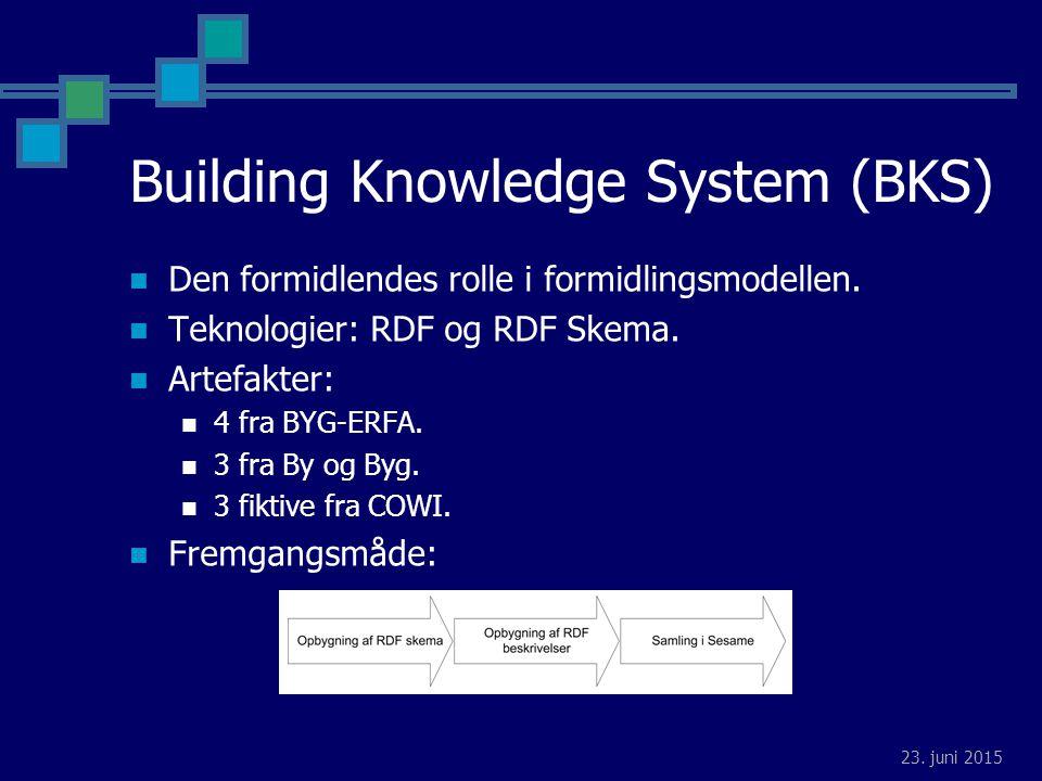 23. juni 2015 Building Knowledge System (BKS) Den formidlendes rolle i formidlingsmodellen.