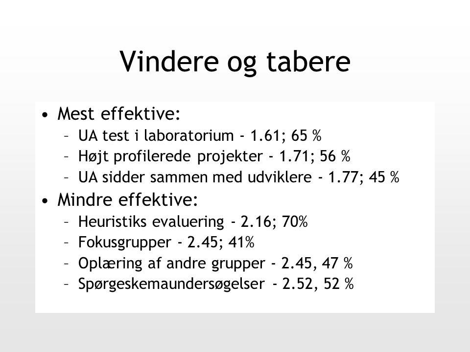 Vindere og tabere Mest effektive: –UA test i laboratorium - 1.61; 65 % –Højt profilerede projekter - 1.71; 56 % –UA sidder sammen med udviklere - 1.77; 45 % Mindre effektive: –Heuristiks evaluering - 2.16; 70% –Fokusgrupper - 2.45; 41% –Oplæring af andre grupper - 2.45, 47 % –Spørgeskemaundersøgelser - 2.52, 52 %