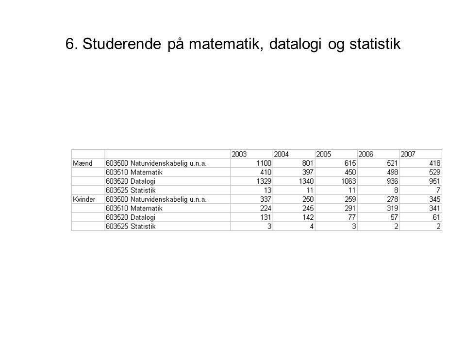6. Studerende på matematik, datalogi og statistik