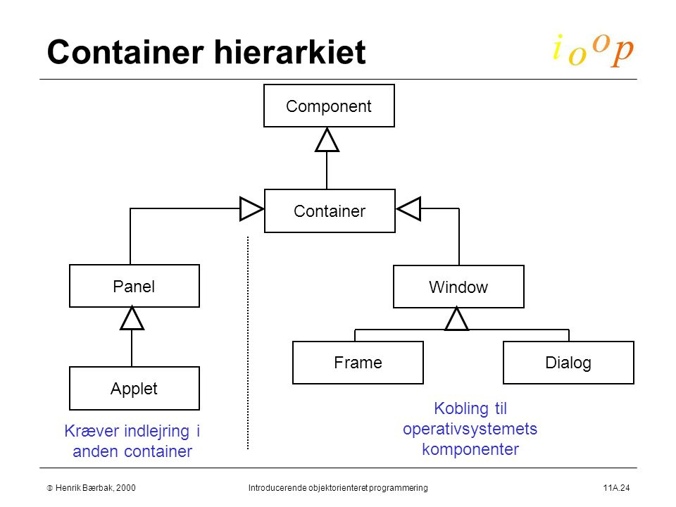  Henrik Bærbak, 2000Introducerende objektorienteret programmering11A.24 Container hierarkiet Component Applet Panel Window Container FrameDialog Kræver indlejring i anden container Kobling til operativsystemets komponenter