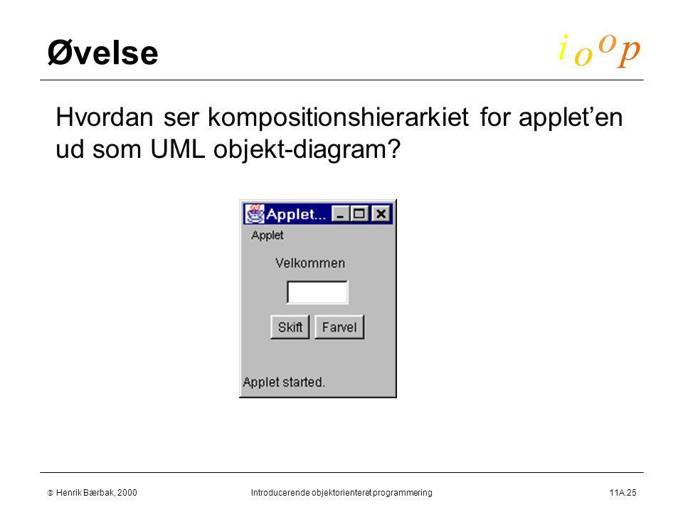  Henrik Bærbak, 2000Introducerende objektorienteret programmering11A.25 Øvelse  Hvordan ser kompositionshierarkiet for applet'en ud som UML objekt-diagram
