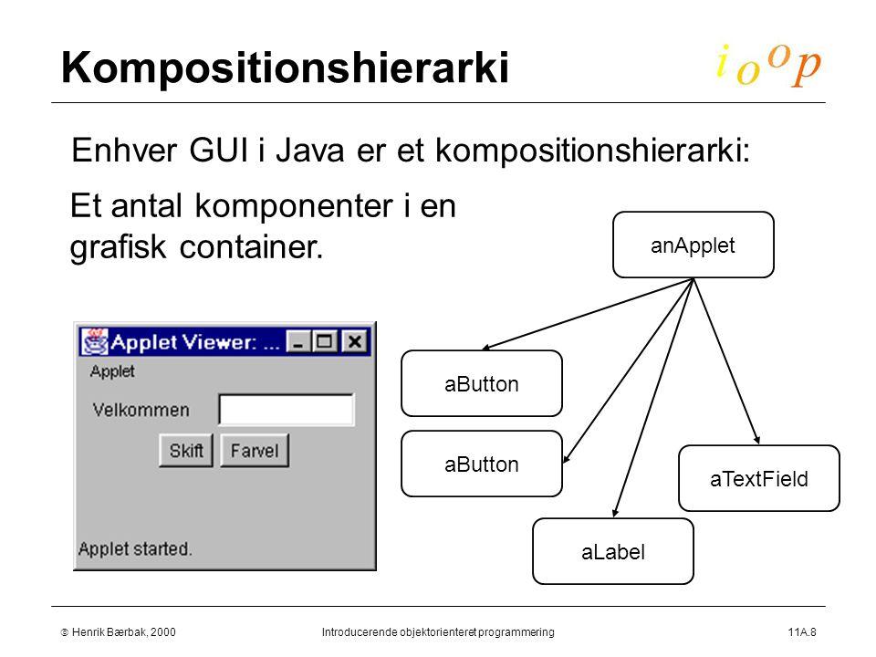  Henrik Bærbak, 2000Introducerende objektorienteret programmering11A.8 Kompositionshierarki  Enhver GUI i Java er et kompositionshierarki: Et antal komponenter i en grafisk container.