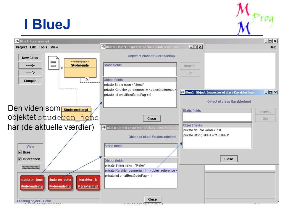  Jens Bennedsen 2001Multimedie programmering4.14 I BlueJ Den viden som objektet studeren_jens har (de aktuelle værdier)