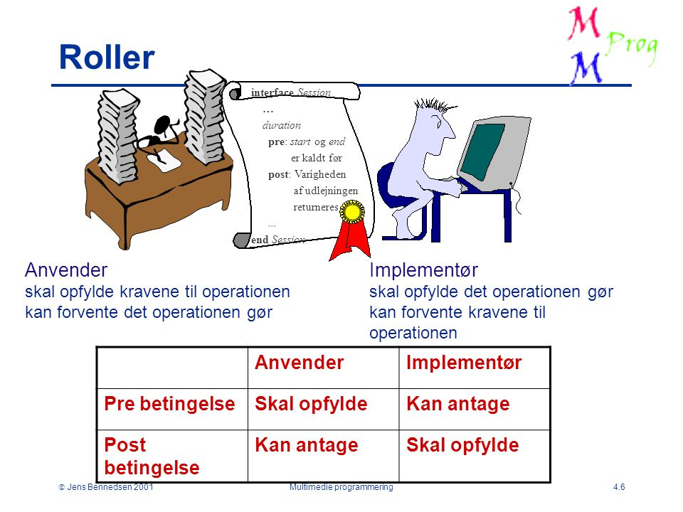  Jens Bennedsen 2001Multimedie programmering4.6 Roller interface Session … duration pre: start og end er kaldt før post: Varigheden af udlejningen returneres...