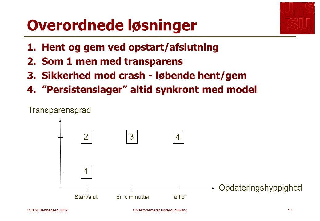  Jens Bennedsen 2002Objektorienteret systemudvikling1.4 Overordnede løsninger 1.Hent og gem ved opstart/afslutning 2.Som 1 men med transparens 3.Sikkerhed mod crash - løbende hent/gem 4. Persistenslager altid synkront med model Transparensgrad Opdateringshyppighed Start/slutpr.