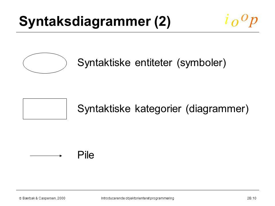  Bærbak & Caspersen, 2000Introducerende objektorienteret programmering2B.10 Syntaksdiagrammer (2)  Syntaktiske entiteter (symboler)  Syntaktiske kategorier (diagrammer)  Pile