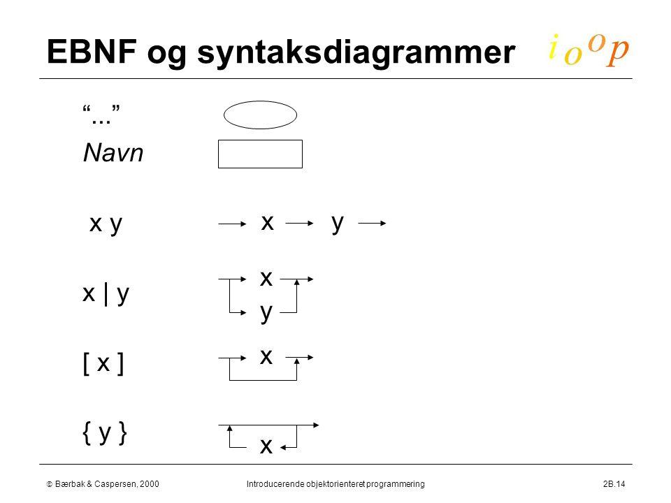  Bærbak & Caspersen, 2000Introducerende objektorienteret programmering2B.14 EBNF og syntaksdiagrammer  ...  Navn  x y  x | y  [ x ]  { y } xy x y x x