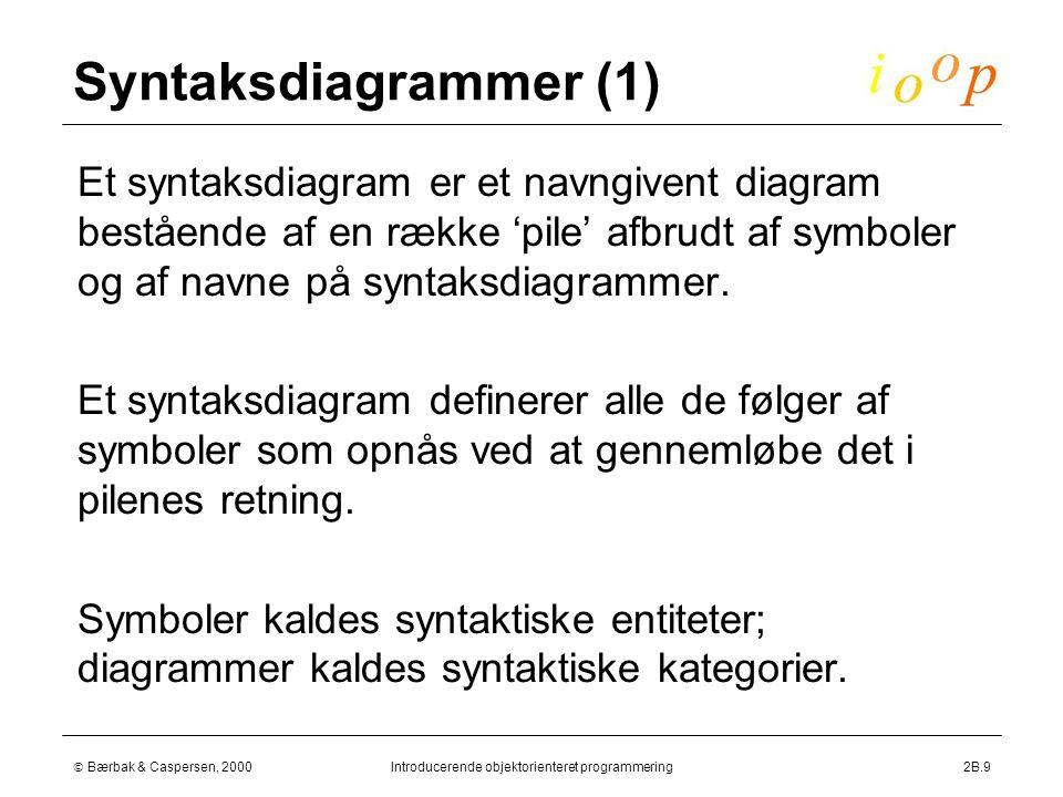  Bærbak & Caspersen, 2000Introducerende objektorienteret programmering2B.9 Syntaksdiagrammer (1)  Et syntaksdiagram er et navngivent diagram bestående af en række 'pile' afbrudt af symboler og af navne på syntaksdiagrammer.
