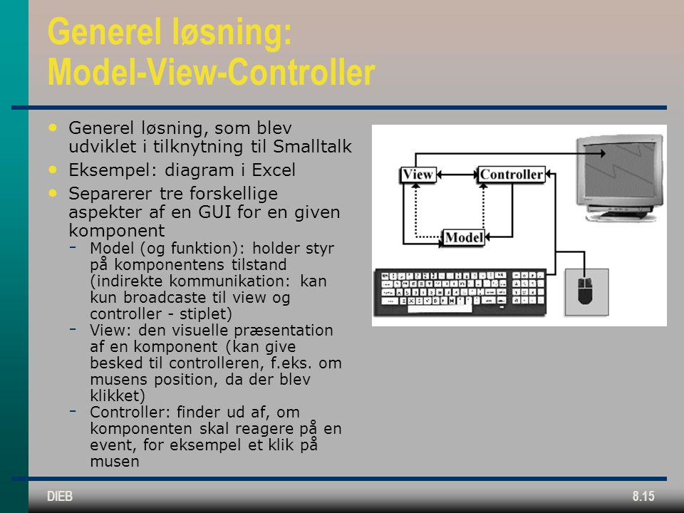 DIEB8.15 Generel løsning: Model-View-Controller Generel løsning, som blev udviklet i tilknytning til Smalltalk Eksempel: diagram i Excel Separerer tre forskellige aspekter af en GUI for en given komponent  Model (og funktion): holder styr på komponentens tilstand (indirekte kommunikation: kan kun broadcaste til view og controller - stiplet)  View: den visuelle præsentation af en komponent (kan give besked til controlleren, f.eks.