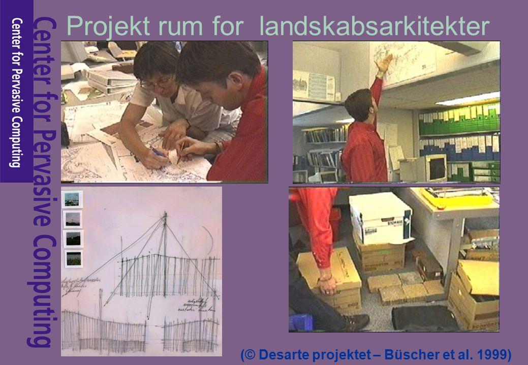 Projekt rum for landskabsarkitekter (© Desarte projektet – Büscher et al. 1999)