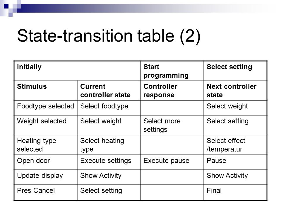 State-transition table (2) InitiallyStart programming Select setting StimulusCurrent controller state Controller response Next controller state Foodtype selectedSelect foodtypeSelect weight Weight selectedSelect weightSelect more settings Select setting Heating type selected Select heating type Select effect /temperatur Open doorExecute settingsExecute pausePause Update displayShow Activity Pres CancelSelect settingFinal