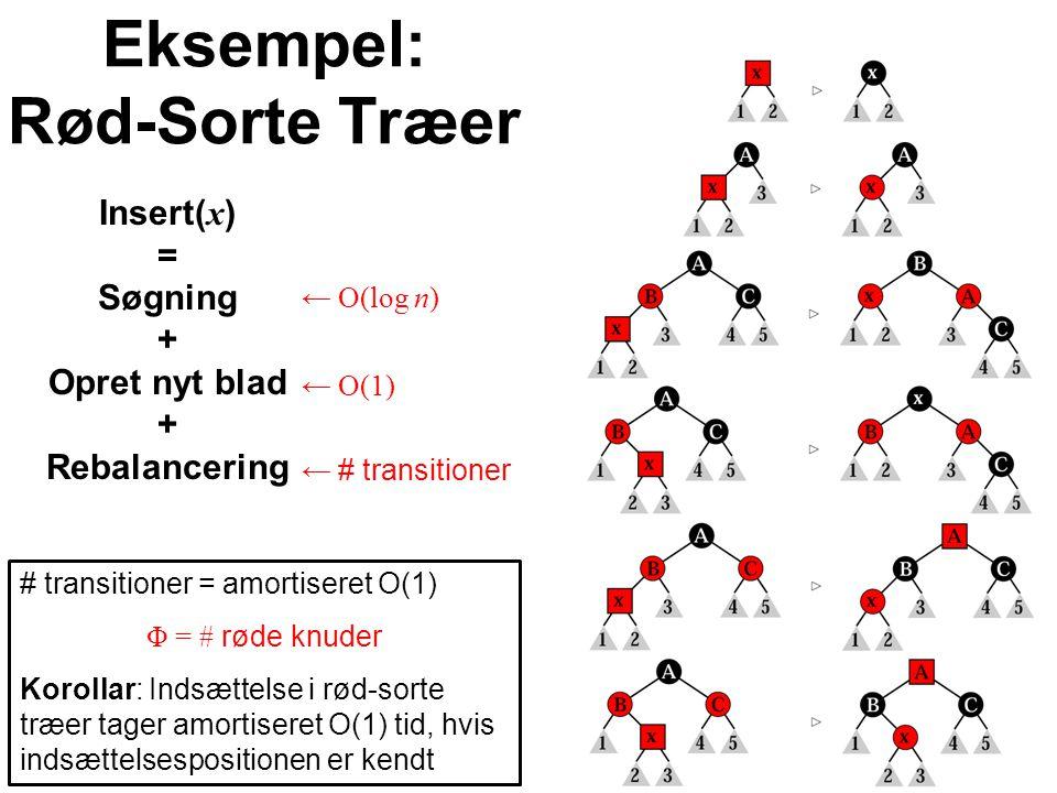 Eksempel: Rød-Sorte Træer Insert( x ) = Søgning + Opret nyt blad + Rebalancering ← O(log n) ← O(1) ← # transitioner # transitioner = amortiseret O(1) Φ = # røde knuder Korollar: Indsættelse i rød-sorte træer tager amortiseret O(1) tid, hvis indsættelsespositionen er kendt