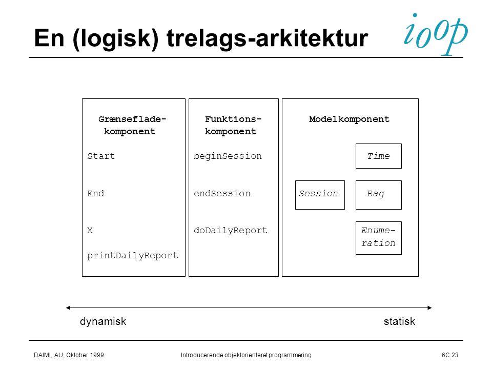 i o p o DAIMI, AU, Oktober 1999Introducerende objektorienteret programmering6C.23 En (logisk) trelags-arkitektur Funktions- komponent beginSession endSession doDailyReport Grænseflade- komponent Start End X printDailyReport Modelkomponent Time Session Bag Enume- ration statiskdynamisk