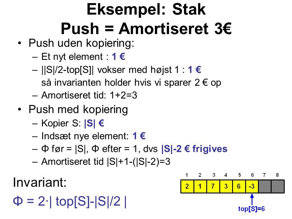 Eksempel: Stak Push = Amortiseret 3€ Push uden kopiering: –Et nyt element : 1 € –||S|/2-top[S]| vokser med højst 1 : 1 € så invarianten holder hvis vi sparer 2 € op –Amortiseret tid: 1+2=3 Push med kopiering –Kopier S: |S| € –Indsæt nye element: 1 € –Φ før = |S|, Φ efter = 1, dvs |S|-2 € frigives –Amortiseret tid |S|+1-(|S|-2)=3 Invariant: Φ = 2·| top[S]-|S|/2 |