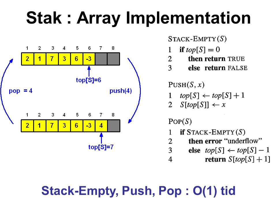 Stak : Array Implementation Stack-Empty, Push, Pop : O(1) tid