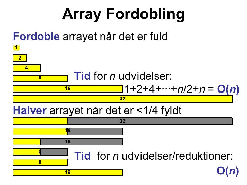 Fordoble arrayet når det er fuld Tid for n udvidelser: 1+2+4+···+n/2+n = O(n) Array Fordobling Halver arrayet når det er <1/4 fyldt Tid for n udvidelser/reduktioner: O(n)