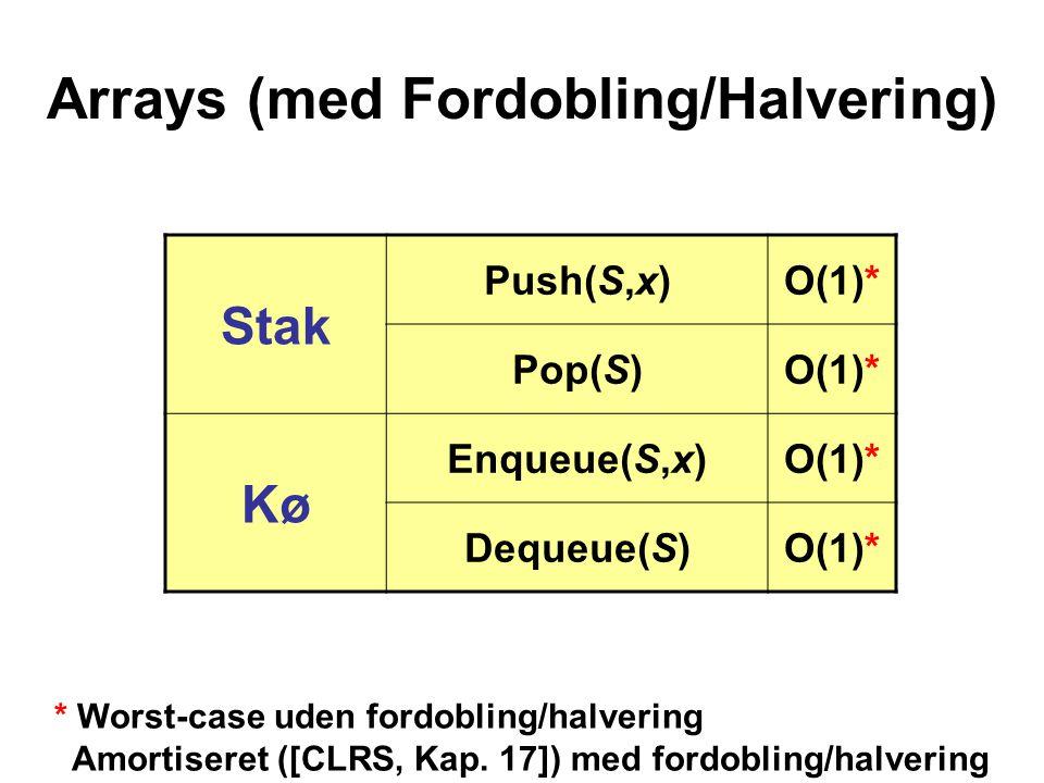 Arrays (med Fordobling/Halvering) Stak Push(S,x)O(1)* Pop(S)O(1)* Kø Enqueue(S,x)O(1)* Dequeue(S)O(1)* * Worst-case uden fordobling/halvering Amortiseret ([CLRS, Kap.