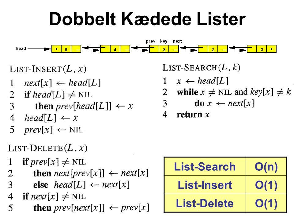 List-SearchO(n) List-InsertO(1) List-DeleteO(1) Dobbelt Kædede Lister