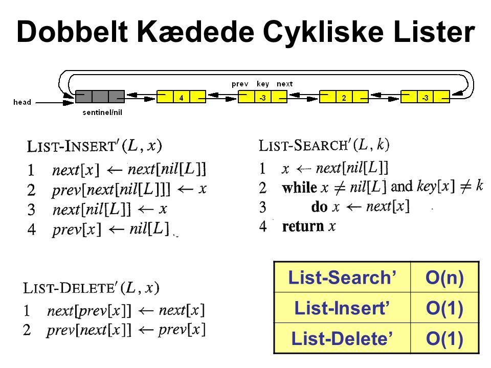List-Search'O(n) List-Insert'O(1) List-Delete'O(1) Dobbelt Kædede Cykliske Lister