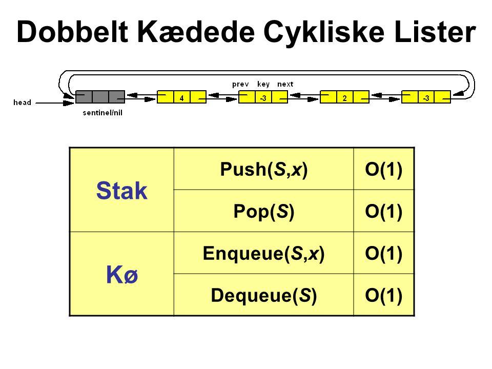 Stak Push(S,x)O(1) Pop(S)O(1) Kø Enqueue(S,x)O(1) Dequeue(S)O(1) Dobbelt Kædede Cykliske Lister