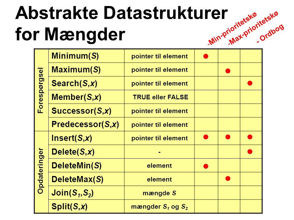 Minimum(S) pointer til element Maximum(S) pointer til element Search(S,x) pointer til element Member(S,x) TRUE eller FALSE Successor(S,x) pointer til element Predecessor(S,x) pointer til element Insert(S,x) pointer til element Delete(S,x) - DeleteMin(S) element DeleteMax(S) element Join(S 1,S 2 ) mængde S Split(S,x) mængder S 1 og S 2 Abstrakte Datastrukturer for Mængder -Min-prioritetskø -Max-prioritetskø - Ordbog Forespørgsel Opdateringer