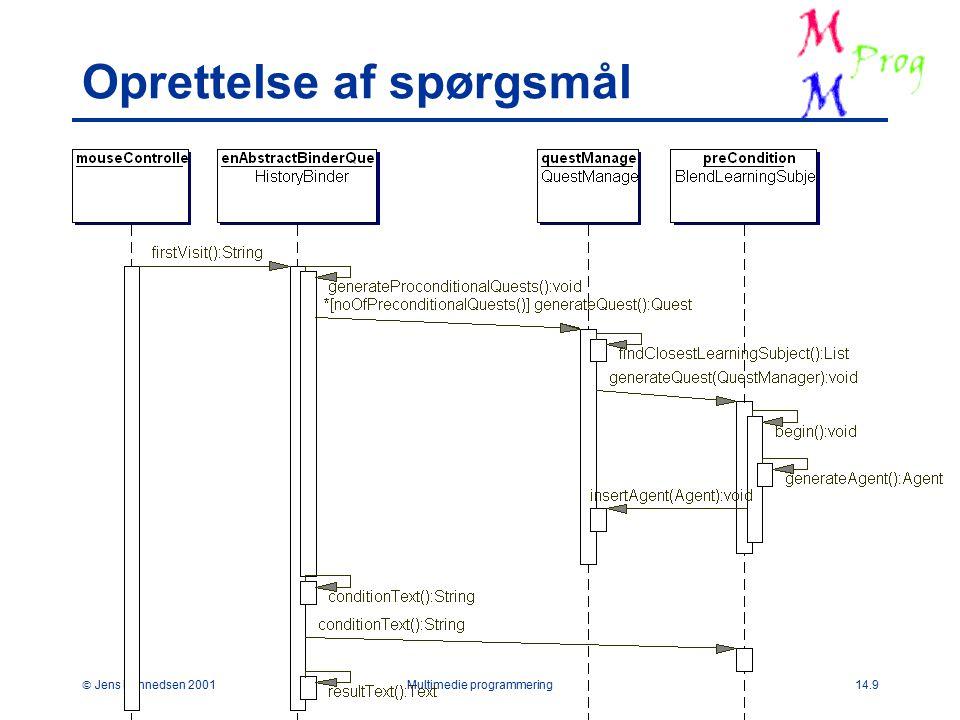  Jens Bennedsen 2001Multimedie programmering14.9 Oprettelse af spørgsmål