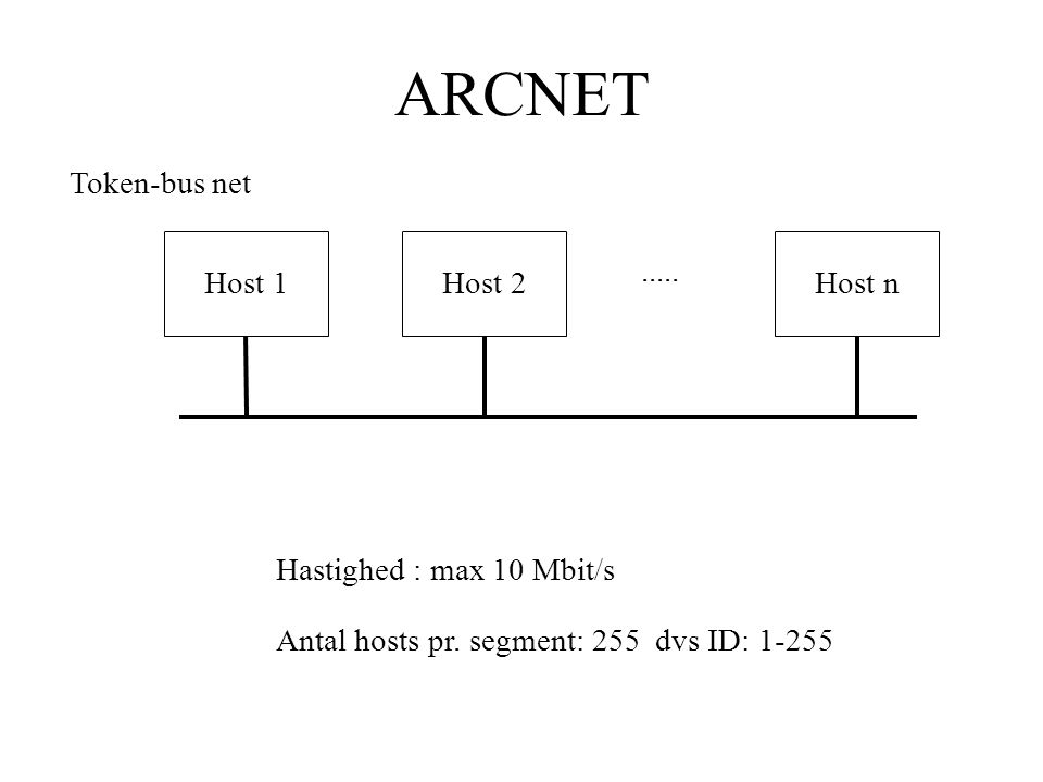 ARCNET Host 1Host 2Host n Token-bus net..... Hastighed : max 10 Mbit/s Antal hosts pr.