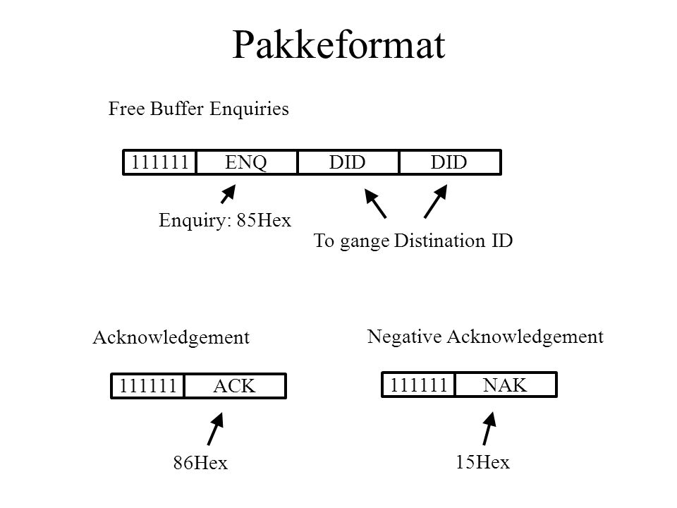Pakkeformat Free Buffer Enquiries 111111ENQDID Enquiry: 85Hex To gange Distination ID Acknowledgement 111111ACK 86Hex Negative Acknowledgement 111111NAK 15Hex