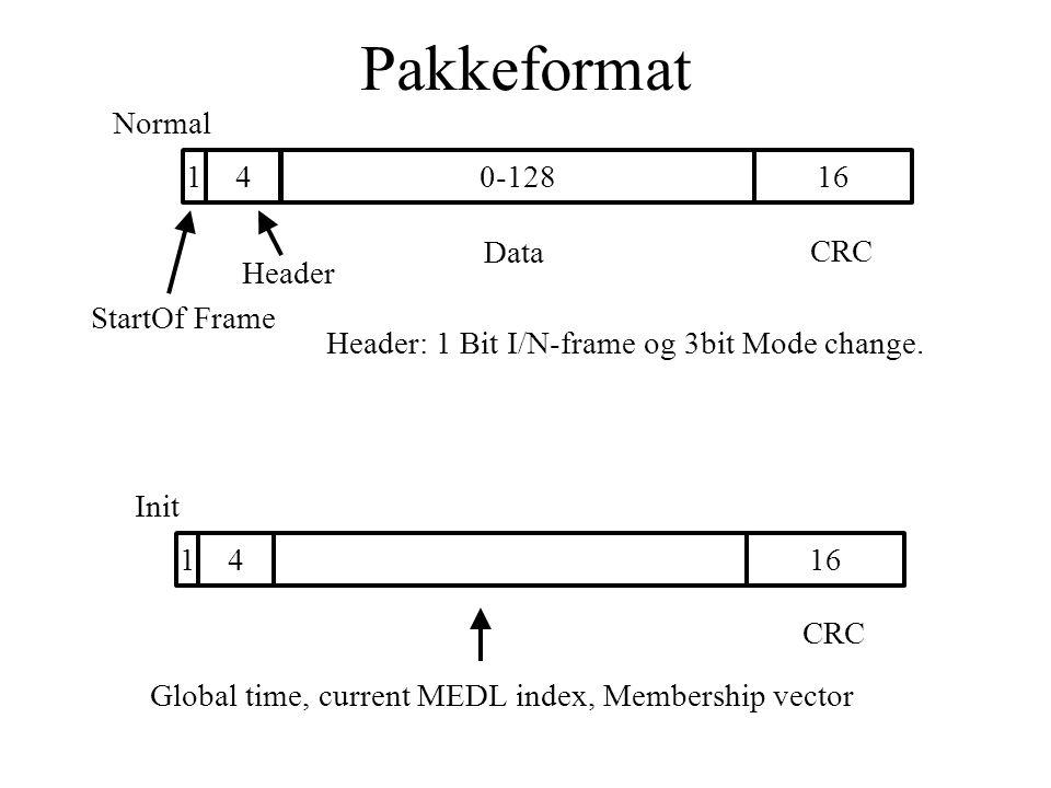 Pakkeformat 140-12816 StartOf Frame Header Data CRC Header: 1 Bit I/N-frame og 3bit Mode change.