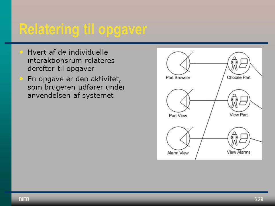 DIEB3.29 Relatering til opgaver Hvert af de individuelle interaktionsrum relateres derefter til opgaver En opgave er den aktivitet, som brugeren udfører under anvendelsen af systemet