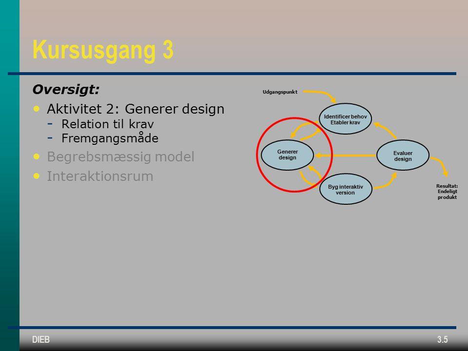 DIEB3.5 Kursusgang 3 Oversigt: Aktivitet 2: Generer design  Relation til krav  Fremgangsmåde Begrebsmæssig model Interaktionsrum Identificer behov Etabler krav Generer design Byg interaktiv version Evaluer design Udgangspunkt Resultat: Endeligt produkt