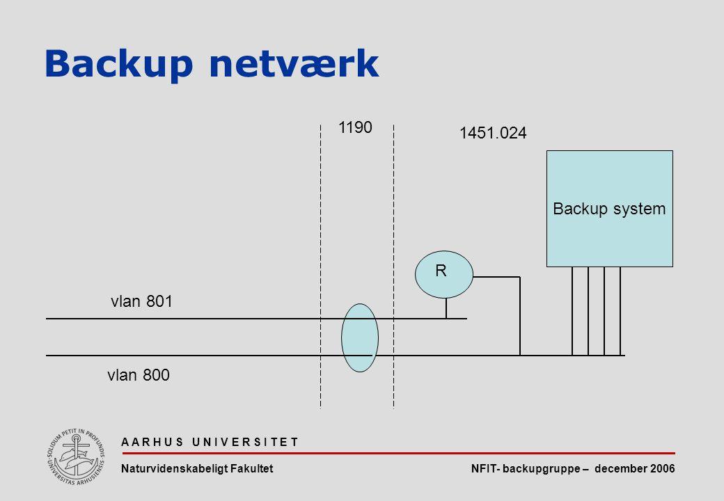 NFIT- backupgruppe – december 2006 A A R H U S U N I V E R S I T E T Naturvidenskabeligt Fakultet Backup netværk Backup system vlan 800 R vlan 801 1451.024 1190