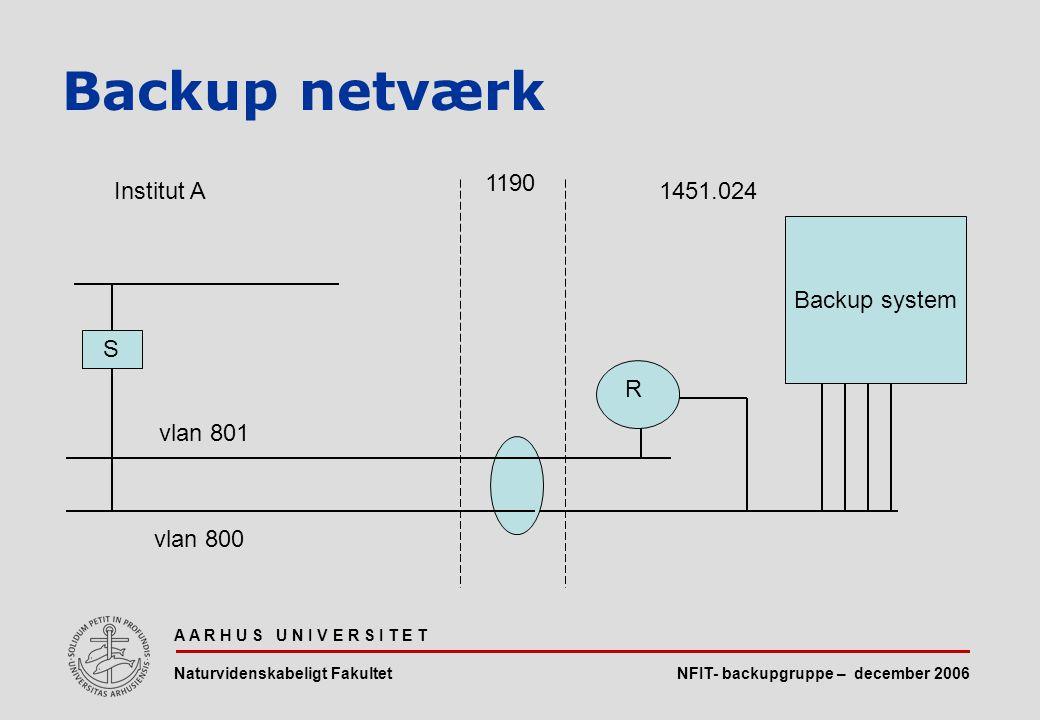 NFIT- backupgruppe – december 2006 A A R H U S U N I V E R S I T E T Naturvidenskabeligt Fakultet Backup netværk Backup system vlan 800 S R vlan 801 Institut A1451.024 1190
