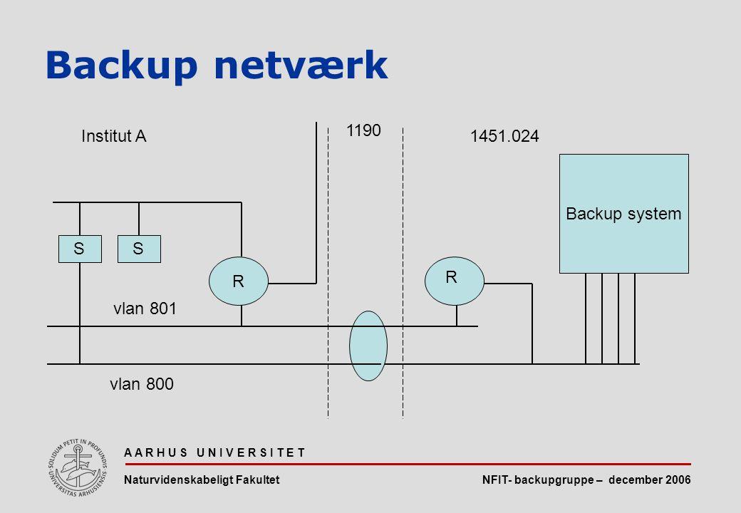 NFIT- backupgruppe – december 2006 A A R H U S U N I V E R S I T E T Naturvidenskabeligt Fakultet Backup netværk Backup system vlan 800 R SS R vlan 801 Institut A1451.024 1190