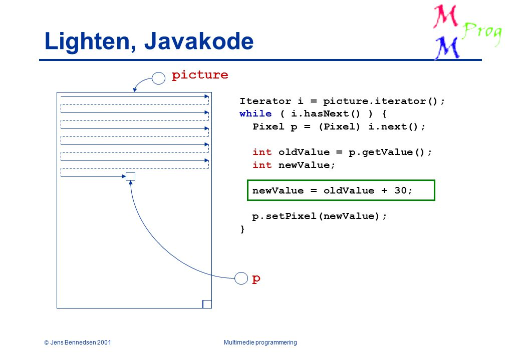  Jens Bennedsen 2001Multimedie programmering Lighten, Javakode Iterator i = picture.iterator(); while ( i.hasNext() ) { Pixel p = (Pixel) i.next(); int oldValue = p.getValue(); int newValue; newValue = oldValue + 30; p.setPixel(newValue); } picture p